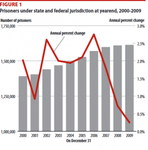 federal-inmate-release-2009